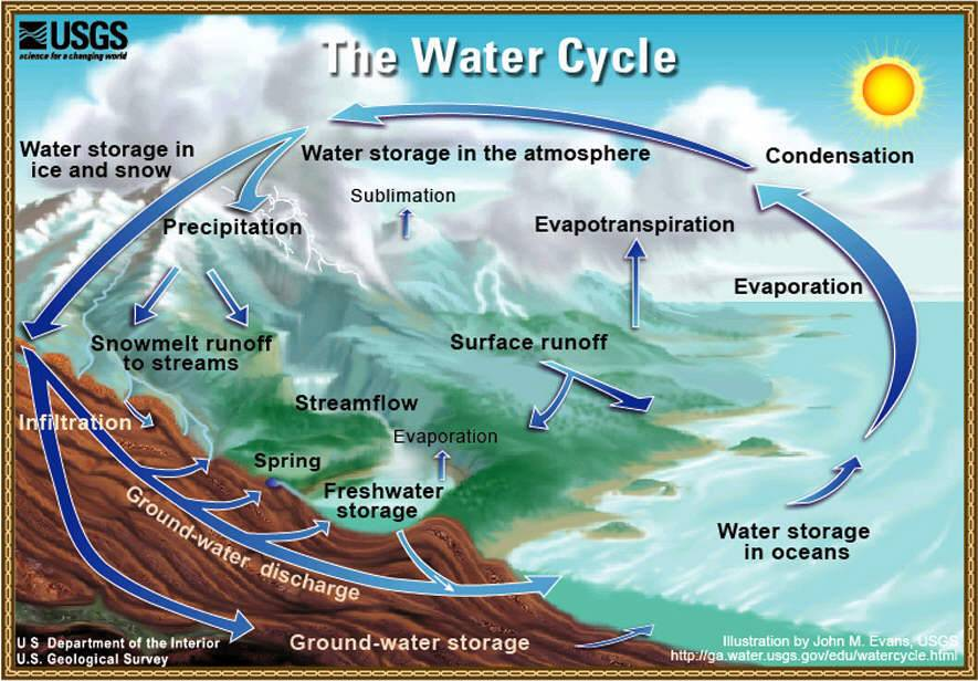 Images Of Natural Resources Diagram of water cycle